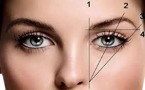 Blepharoplastie laser : rajeunissement paupières sans chirurgie